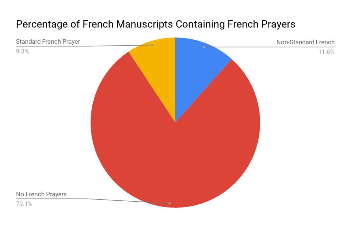 Pie chart that describes the percentage of French Books of Hours without French prayers.